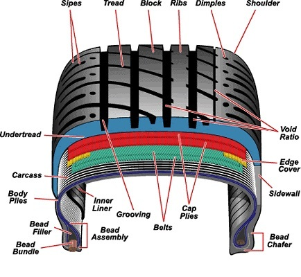 Mastercraft Tires Reviews